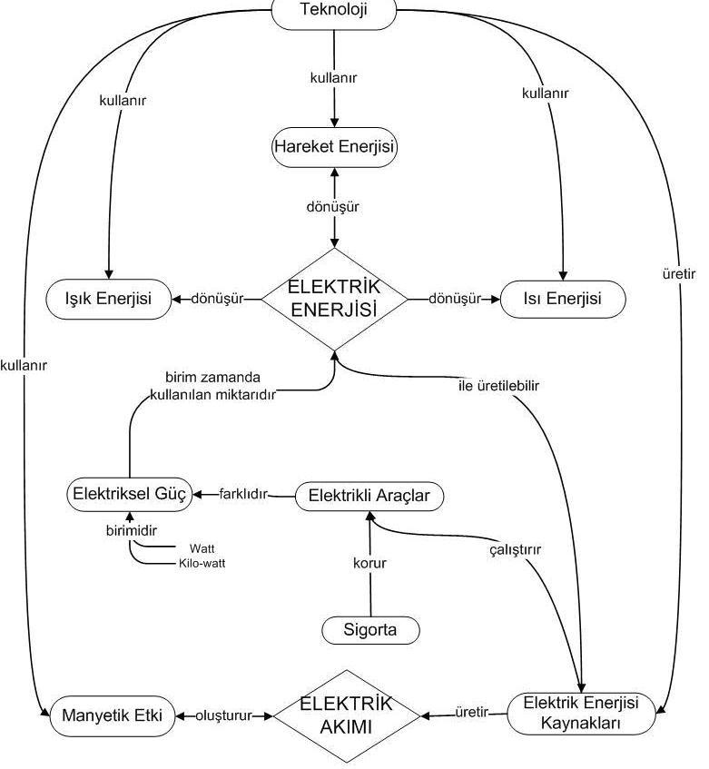 Elektrik enerjisi kavram haritası