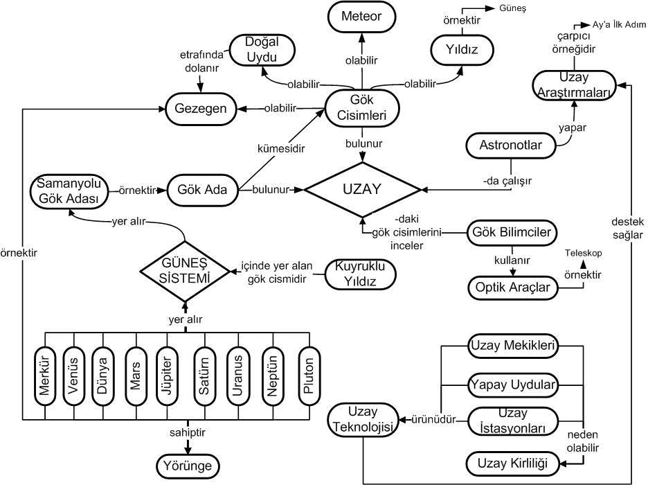 Fen Ve Teknoloji Kavram Haritaları